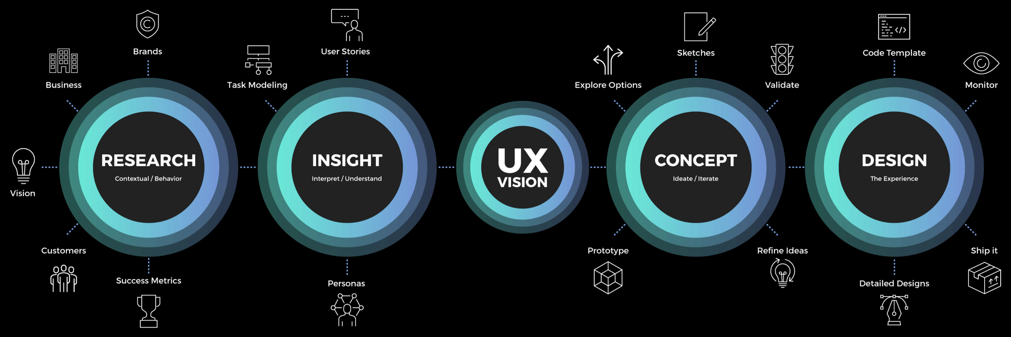 UX Vision